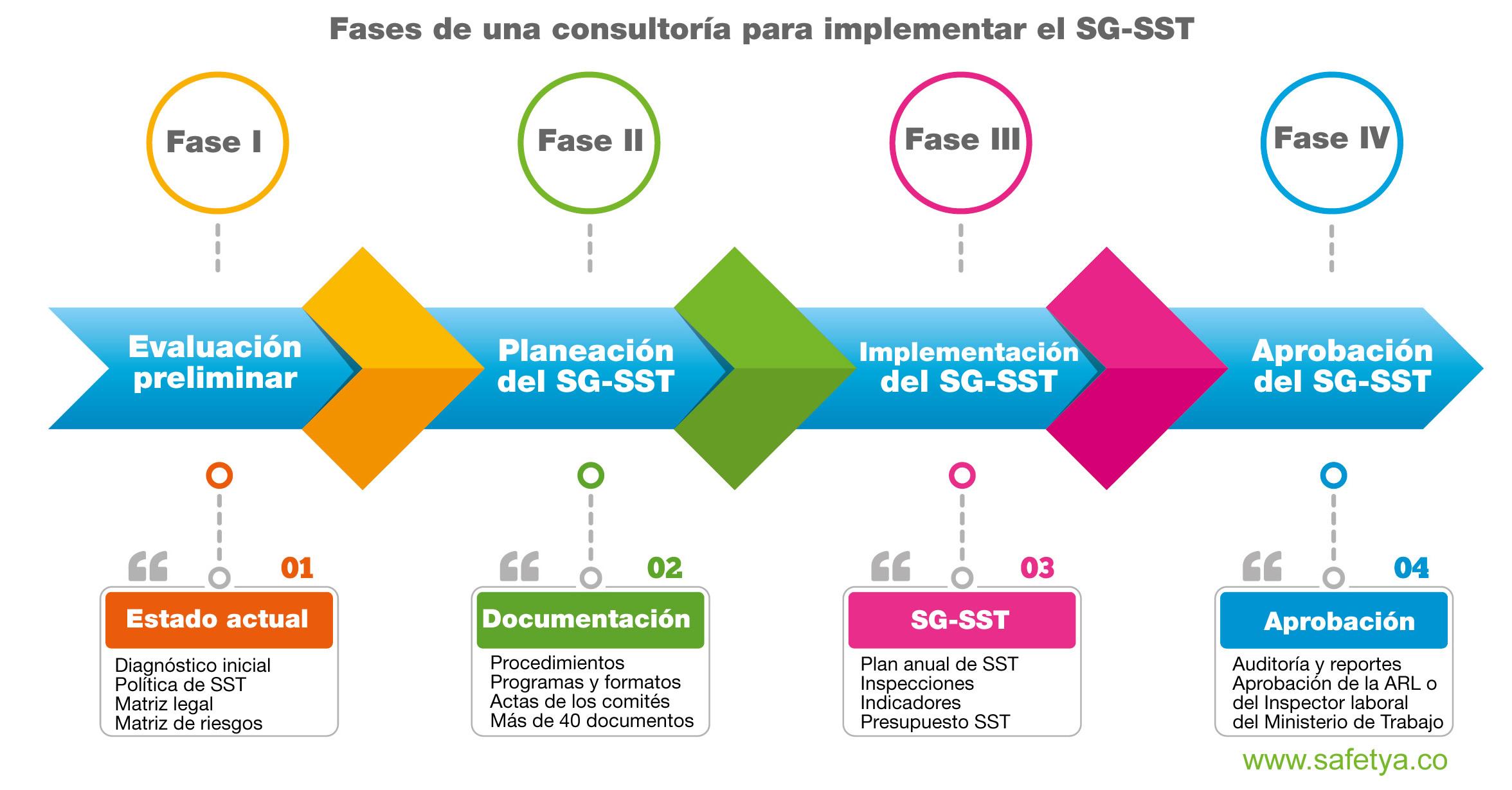 Fase de la consultoría para implementar el SG-SST