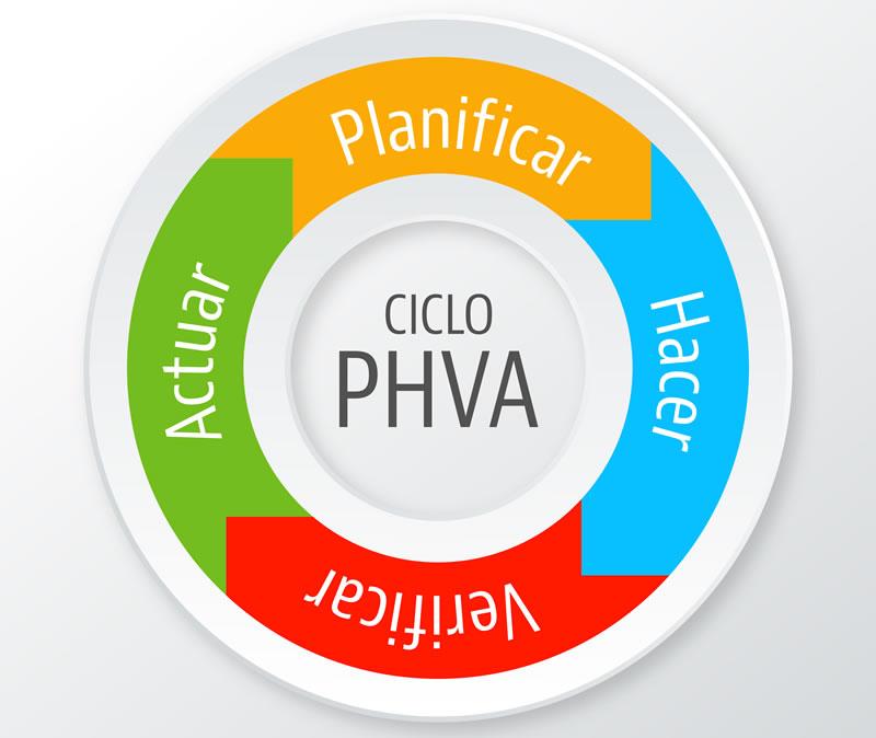 PHVA es un procedimiento lógico y por etapas para la mejora continua