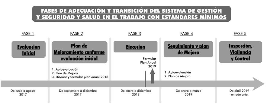 Fases de adecuación y transición del SG-SST con los estándares mínimos