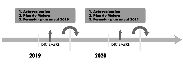 Transición para la implementación del SG-SST