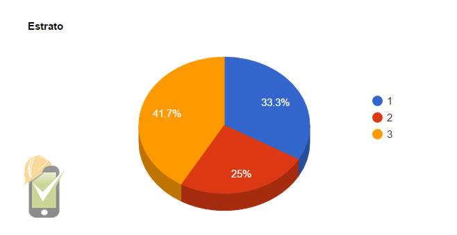 Distribución por estrato de la vivienda en Industrias Saturno