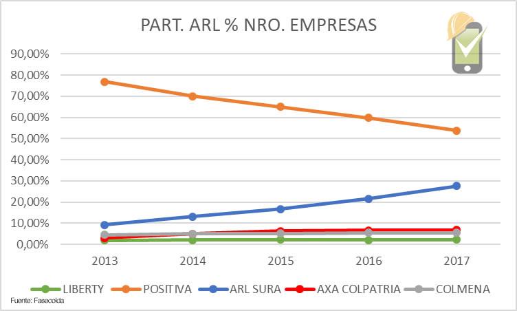 El número de empresas afiliadas a Positiva ARL entre 2013 y 2017 disminuyó