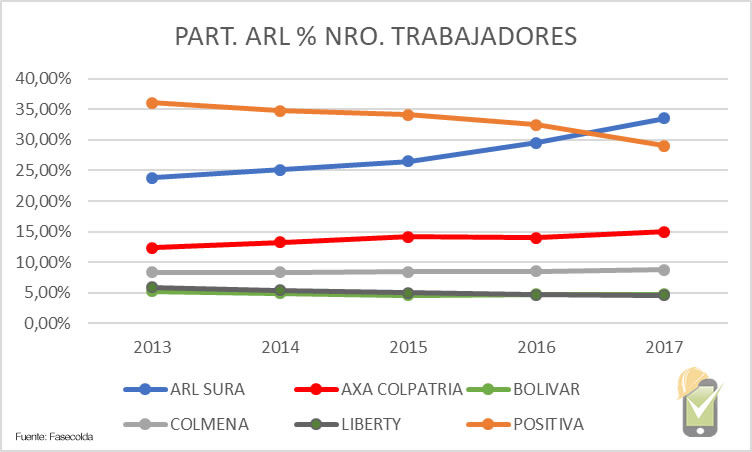 El número de trabajadores de Positiva ARL ha disminuido en los últimos 5 años