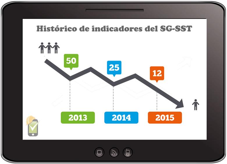 La empresa debe contar con un histórico de indicadores del SG-SST