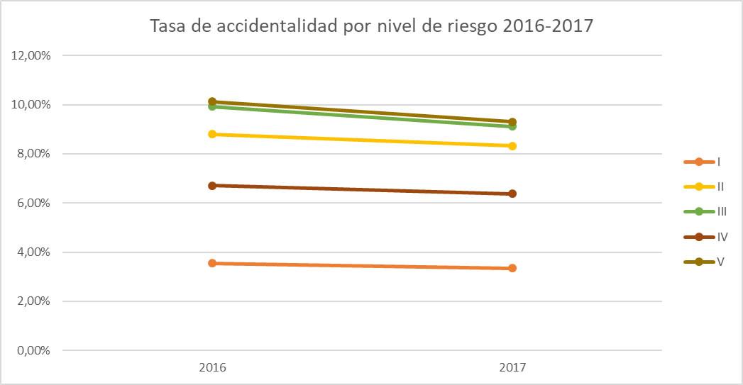 Tasa de accidentes de trabajo por nivel de riesgo 2016-2017. Fuente: Fasecolda