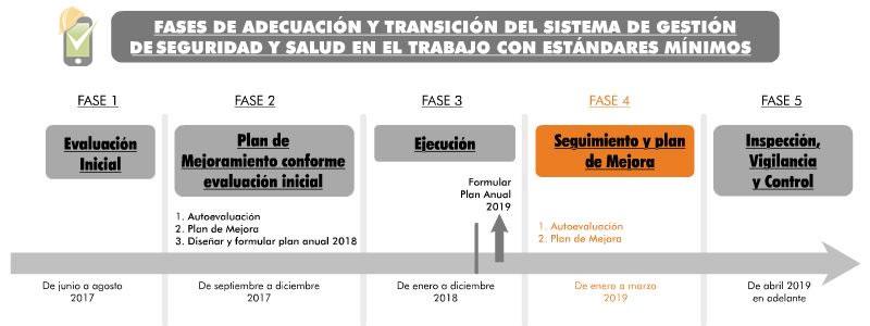 La fase 4 de la transición del SG-SST va de enero a marzo del 2019