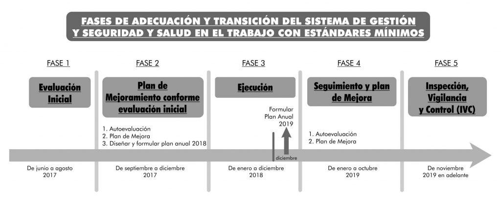 Fases de transición del SG-SST - Resolución 0312 de 2019