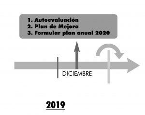 Resolución 0312 de 2019. En diciembre de 2019 se debe formular el plan anual del año 2020