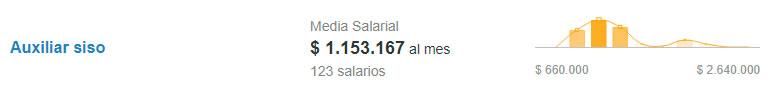 Salario de auxiliar SISO. Fuente: Computrabajo