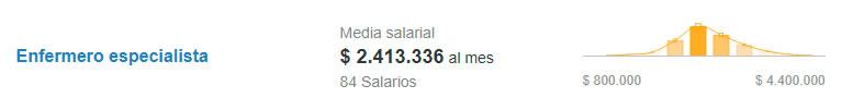 Salario de enfermero especialista. Fuente: Computrabajo