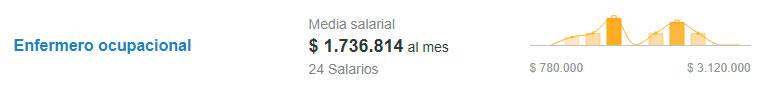 Salario de enfermero ocupacional. Fuente: Computrabajo