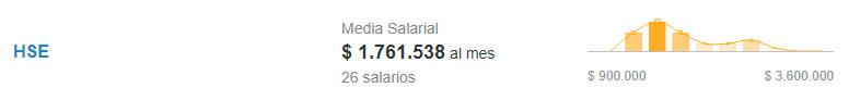 Salario de HSE. Fuente: Computrabajo