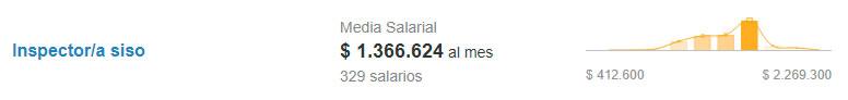 Salario de inspector SISO. Fuente: Computrabajo
