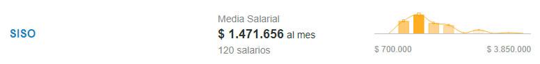 Salario de SISO. Fuente: Computrabajo