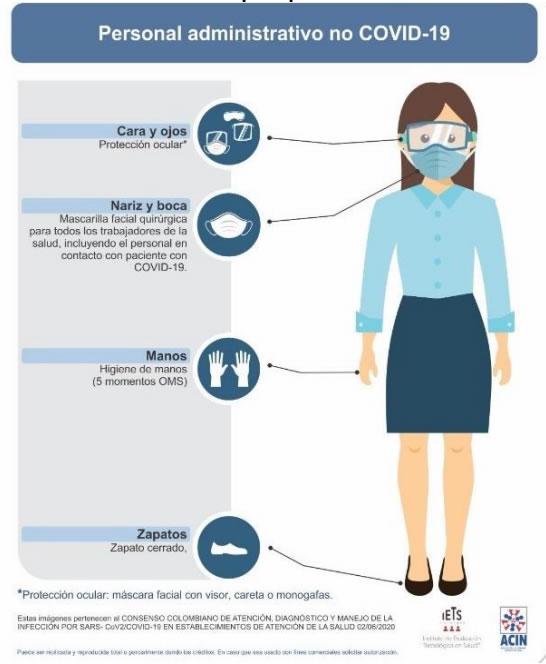 Fuente: Consenso colombiano de atención, diagnóstico y manejo de la infección por SARS-CoV-2/COVID-19 en establecimientos de atención de la salud. Asociación Colombiana de Infectología - Instituto de Evaluación Tecnológica en Salud