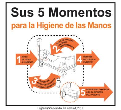 Sus 5 Momentos para la Higiene de Manos