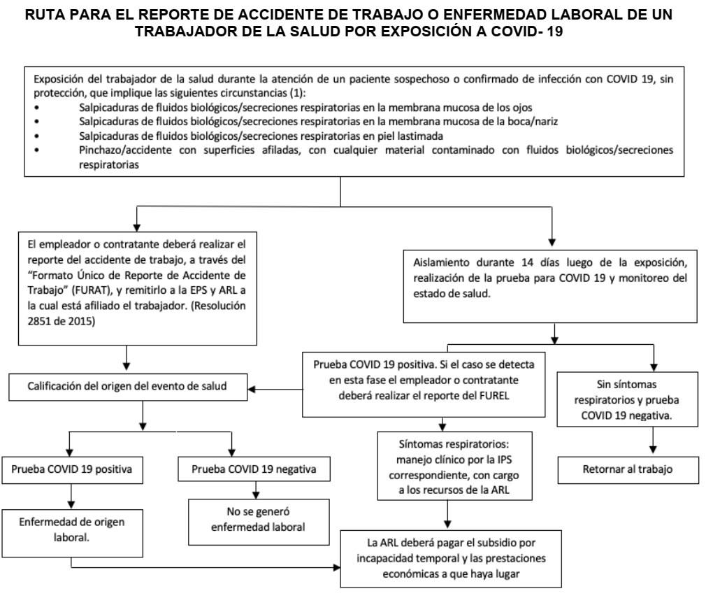 Subdirección de Riesgos Laborales- Dirección de Operación del Aseguramiento en Salud Riesgos Laborales y Pensiones