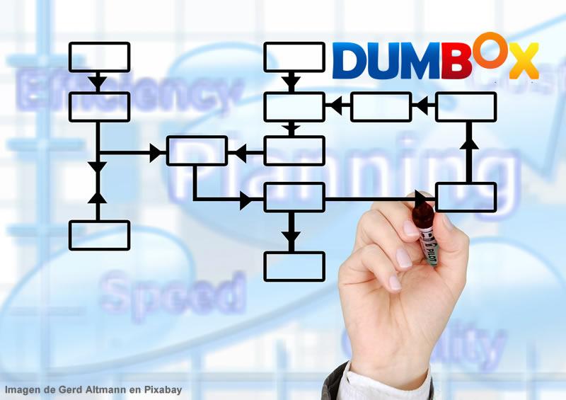 Ejemplo del procedimiento de gestión del cambio de Dumbox Inc