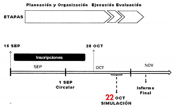 Planeación y Organización del Simulacro Nacional de Emergencias 2020