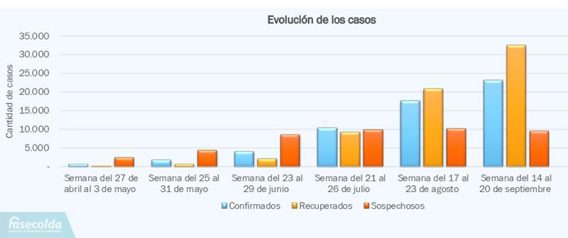 Evolución de casos de COVID-19 reportados a las ARL