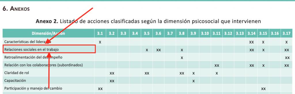 Identificar la dimensión en el Anexo 2