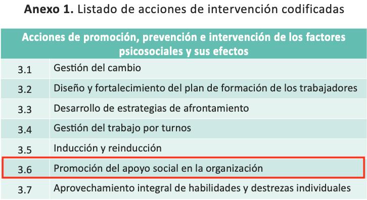 las acciones de mayor impacto para intervenir la dimensión relaciones sociales en el trabajo en el Anexo 2