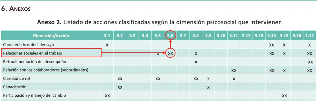 La primera actividad con XX corresponde a la acción 3.6