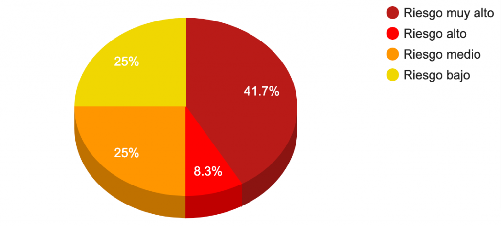 50% de los colaboradores presentaba riesgo alto o muy alto en la dimensión relaciones sociales en el trabajo