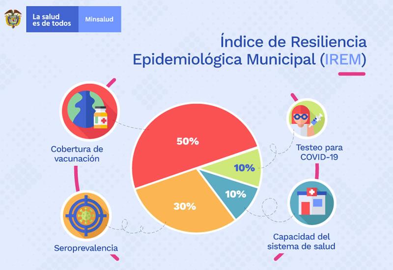 Fuente: Ministerio de Salud y Protección Social